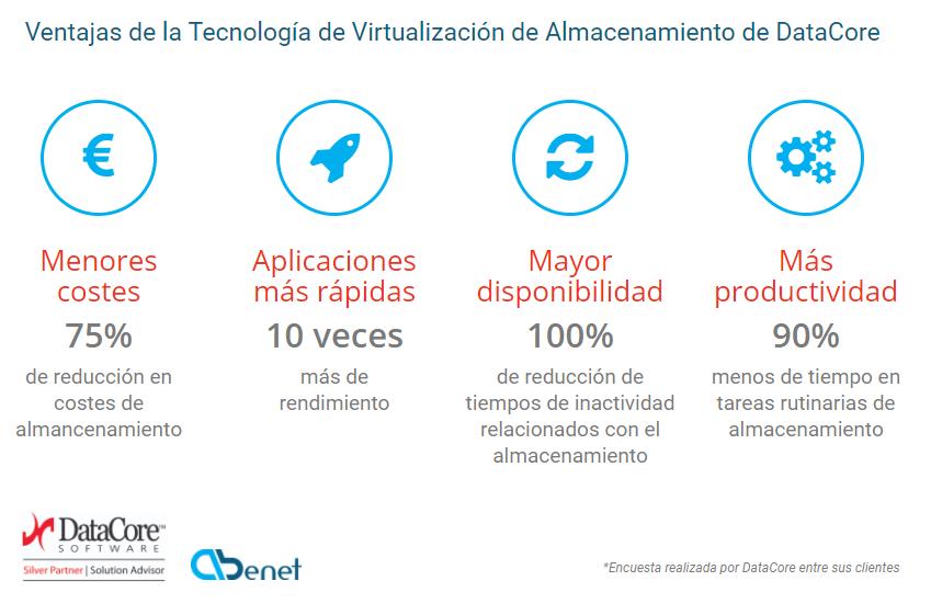 Abenet Ventajas Virtualización Almacenamiento DataCore