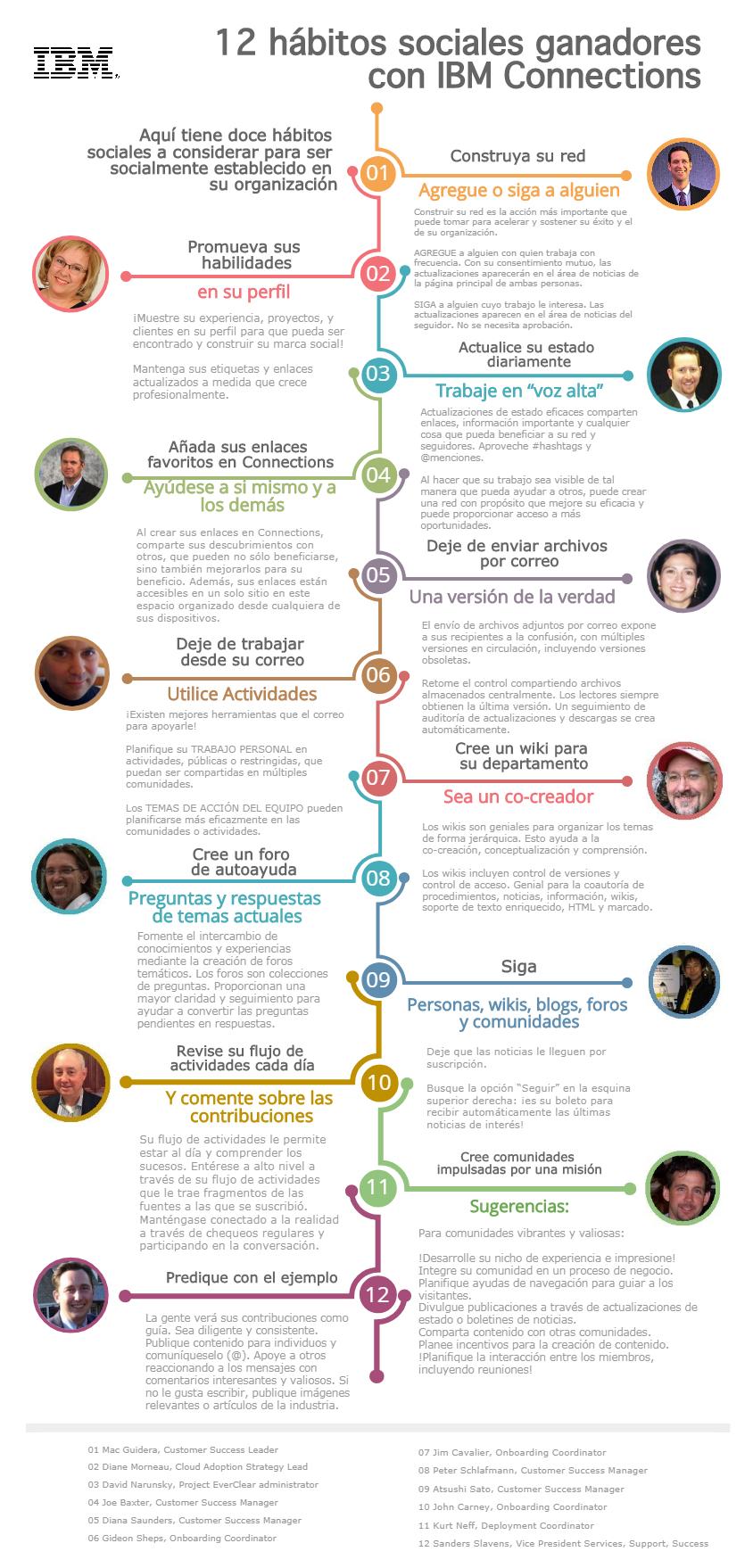 Doce habitos sociales ganadores IBM Connections