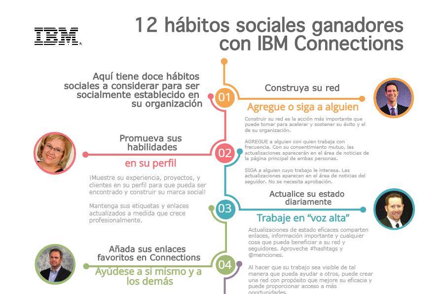 Plataforma colaboración IBM Connections