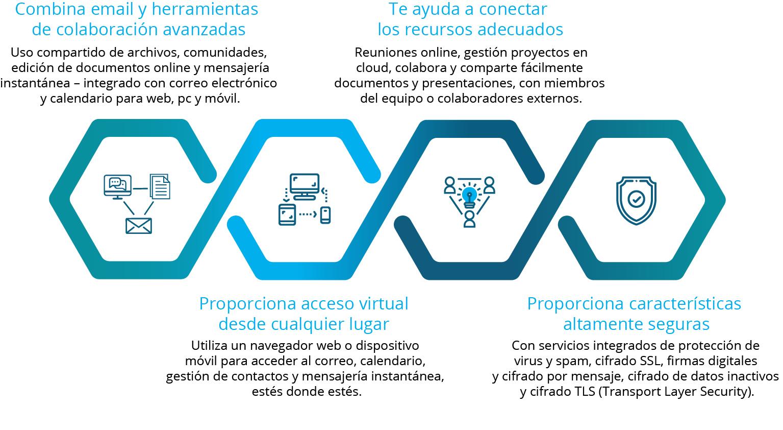 12 hábitos sociales ganadores con IBM Connections